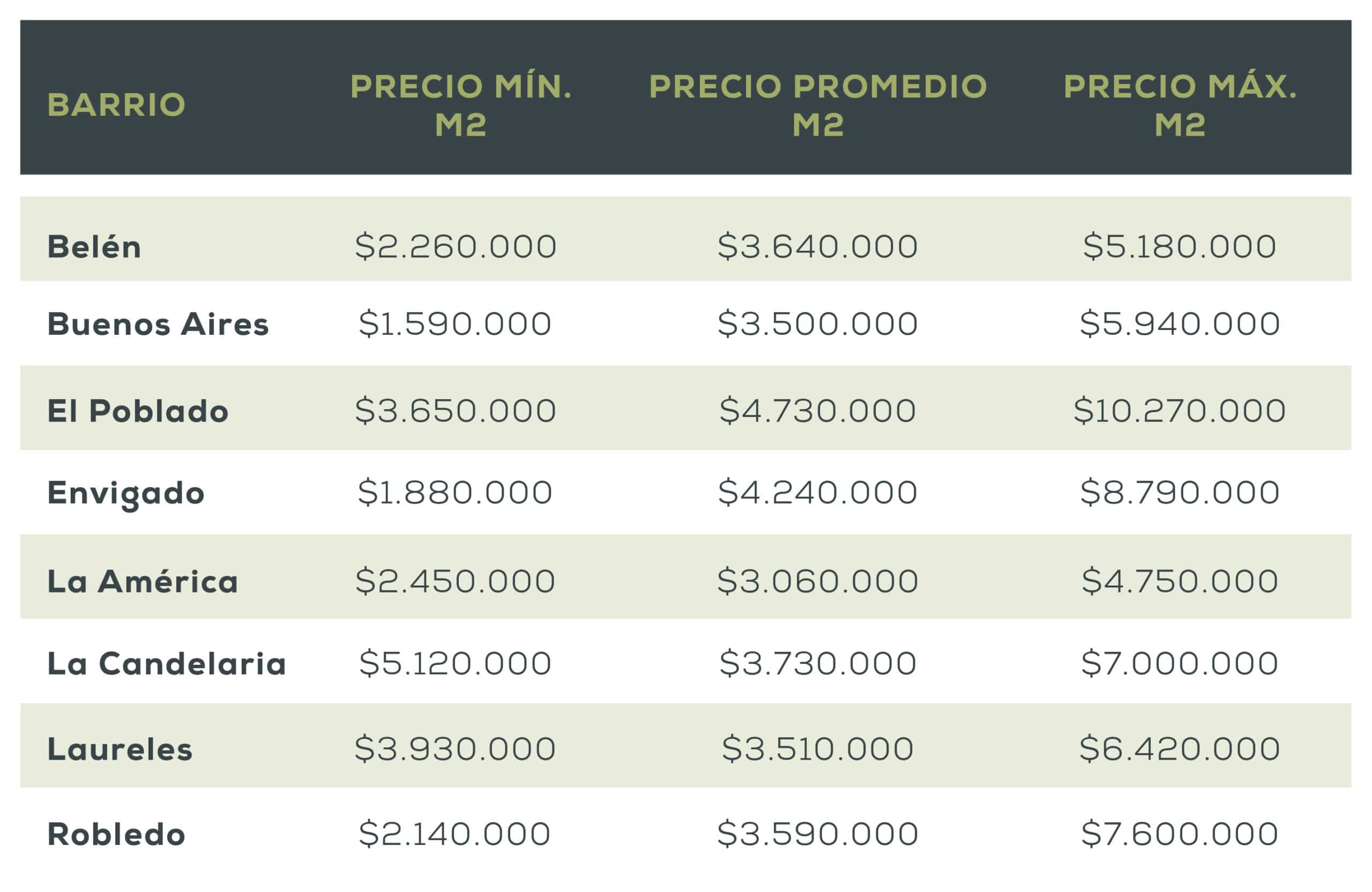valor del metro cuadrado en Medellín